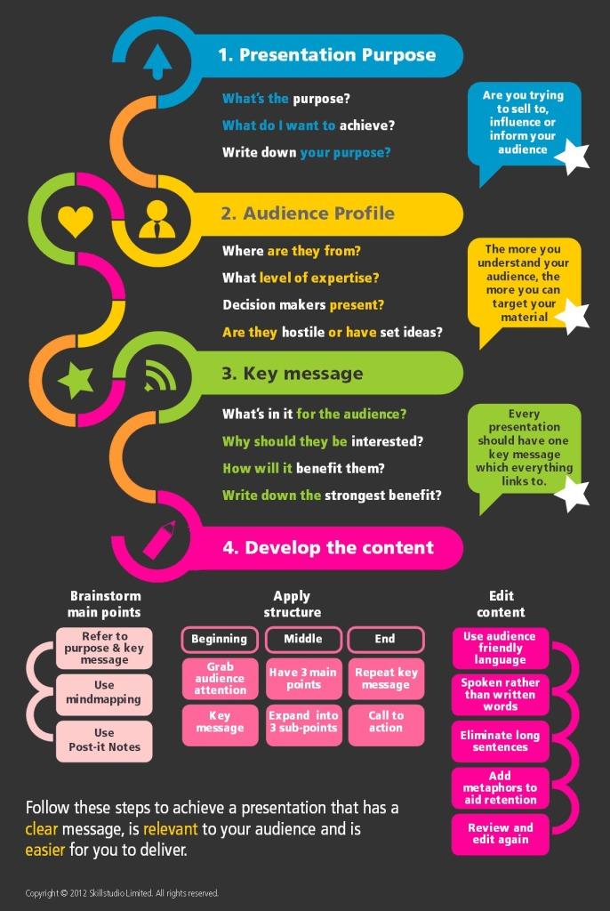 presentation-skills-training-infographic-21